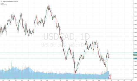USDCAD: USDCAD congestion spotted