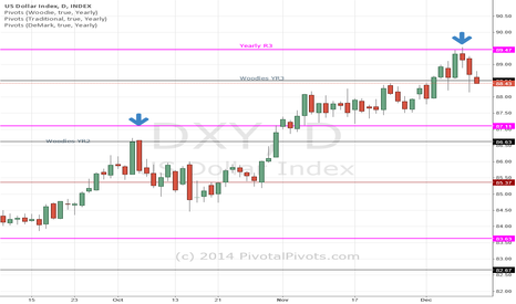 DXY: DXY: US Dollar Yearly R3 pivot stopped the rally