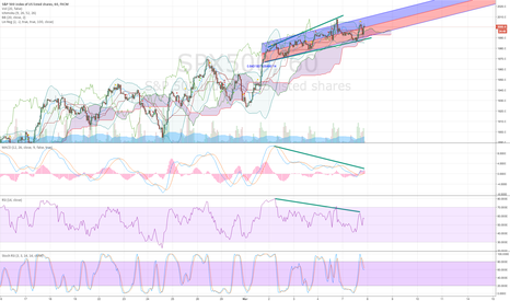SPX500: Giant megaphone and divergence on SPX