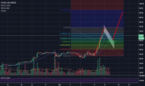 ETHUSD: ETH USD - 2 steps back, 4 steps forward