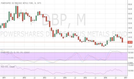 DBP: Precious Metals continue to Underperform