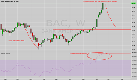 BAC: BAC overbought by way too much!!!
