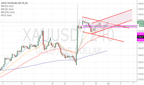 XAUUSD: check it out