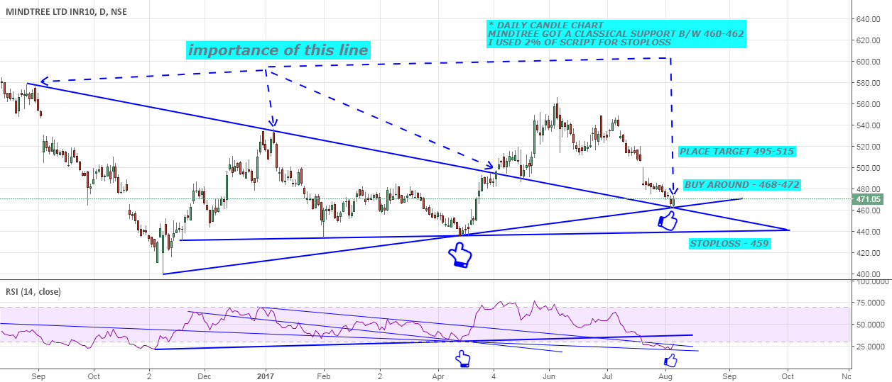 MINDTREE IS GOT SUPPORT UPTREND WOULD BE STARTED !!!!