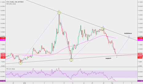 EOSUSD: $EOS update: $8.40 is the next support