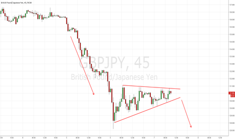GBPJPY: Potential rising wedge in the making