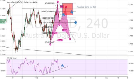 AUDUSD: Just an idea
