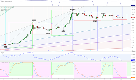 BTCUSD: Will Bitcoin crash? Or is now the time to buy Bitcoin?