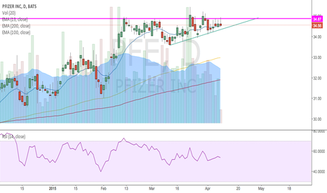 PFE: triangle formation, looking for bullish breakout
