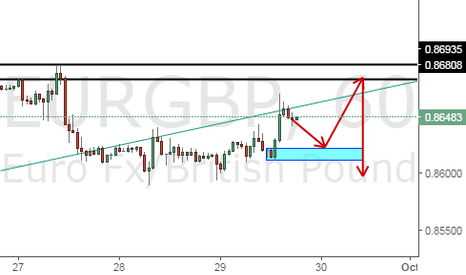EURGBP: MY TRADE IDEAS ON EURGBP