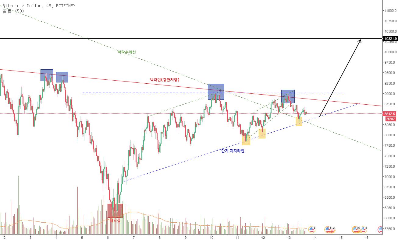 BTC 분석/역헤드앤숄더 넥라인 돌파가 실패한 이유, 후의 움직임.