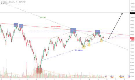 BTCUSD: BTC 분석/역헤드앤숄더 넥라인 돌파가 실패한 이유, 후의 움직임.