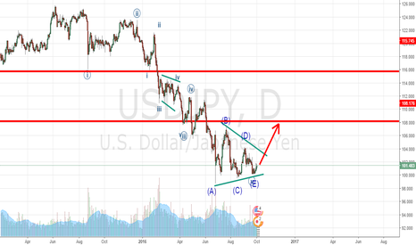 USDJPY: Bullish for USDJPY