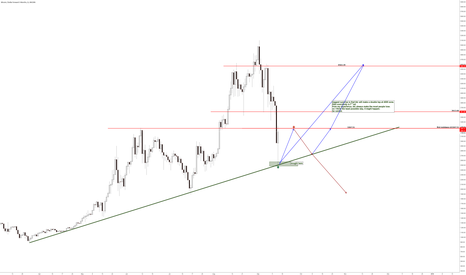 BTCUSD3M: Blue or Red?