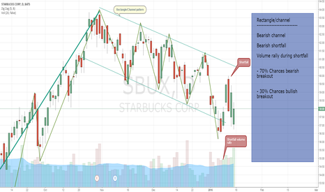 SBUX: Bearish shortfall found in channel pattern ready for breakout