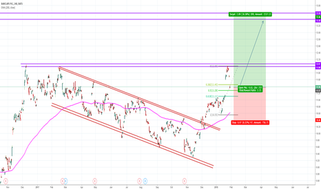 BCS: Possible LONG in Barclays