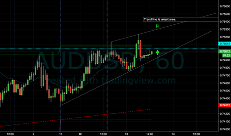 AUDUSD: AUD/USD Long (Scalp) on 1H Chart