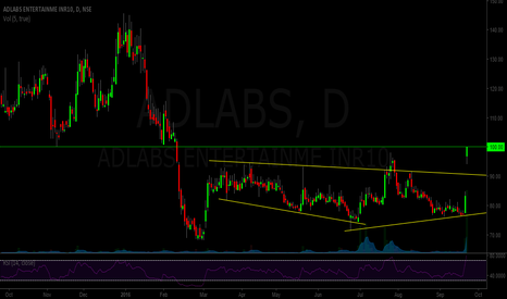 ADLABS: Adlabs - high volume breakout