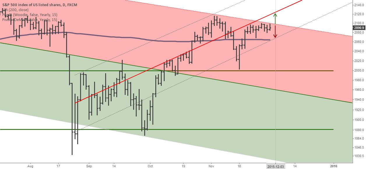 Key trend decision: Highly volatile S&P 500 starting Thursday