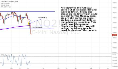 NQ2!: Nasdaq breaks dumps
