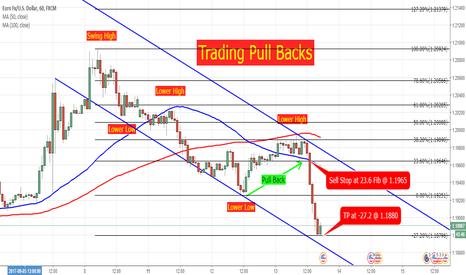 EURUSD: EURUSD 1H Trading Pull Backs
