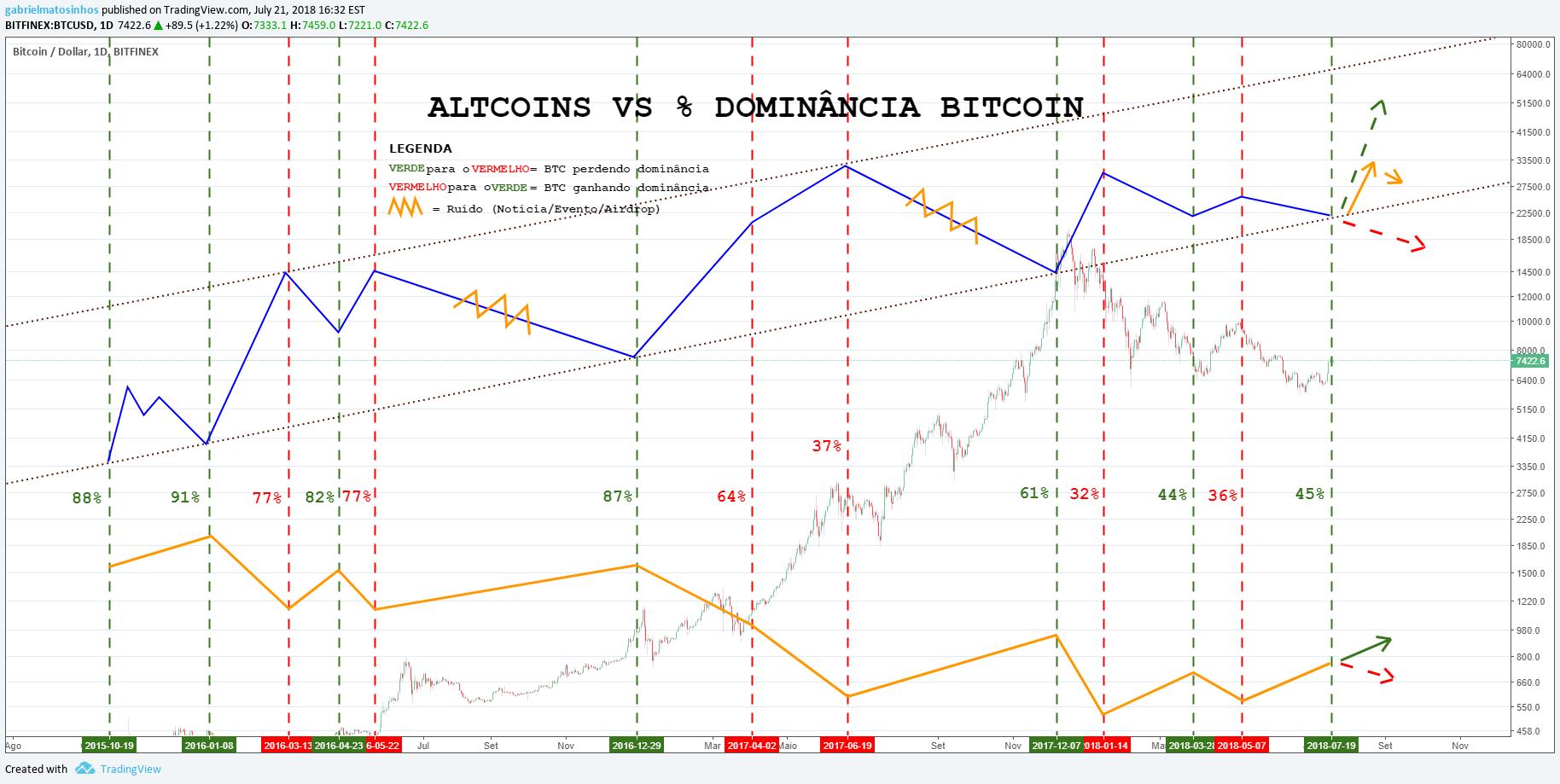 bitcoin vs altcoin diagram