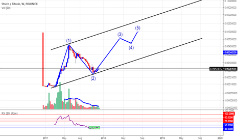 STRATBTC: Stratis what if that is a weekly 1 wave ?