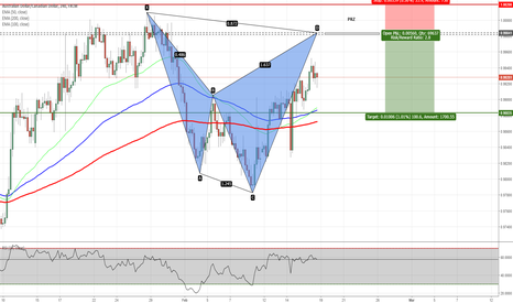 AUDCAD: AUDCAD - Potential Shark Pattern on H4 Chart