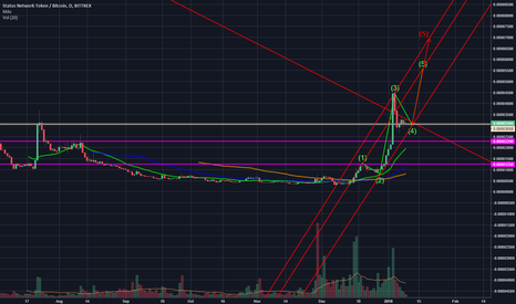 SNTBTC: SNT possible last wave up incoming