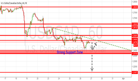 USDCAD: USD/CAD: Technical Outlook