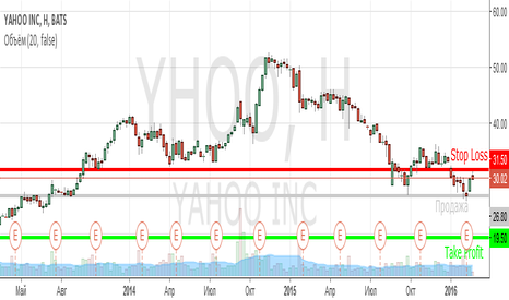 YHOO: Продажа акций YAHOO! inc