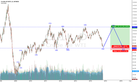 CL1!: Elliott Wave Double Three Pattern