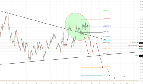 XAUUSD: POTENTIAL SHORT PLAY IF THIS LOW HOLDS