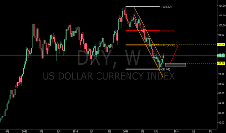 DXY: DXY:看涨美元指数至96一线