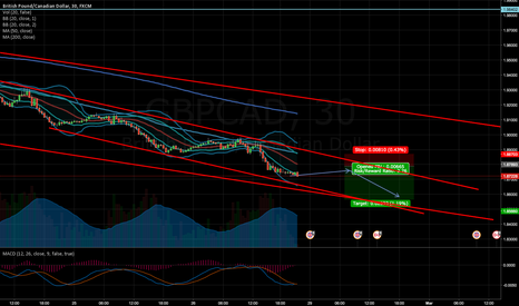 GBPCAD: GBPCAD channel short