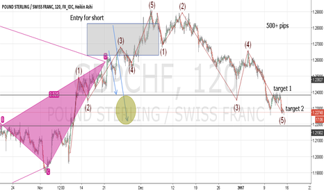 GBPCHF: GBPCHF trade overview