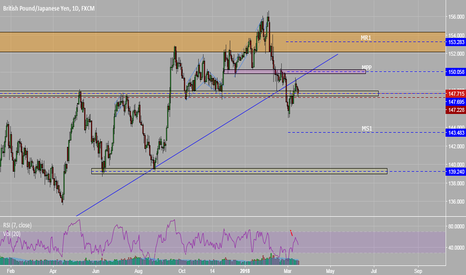 GBPJPY: Audjpy and yen pairs