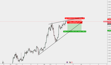 EURCAD: EUR/CAD sell trade opened manually
