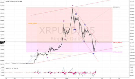 XRPUSD: Is Ripple about to shoot up?