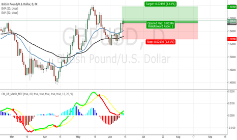 GBPUSD: MACD Cross GBPUSD Daily Long Position