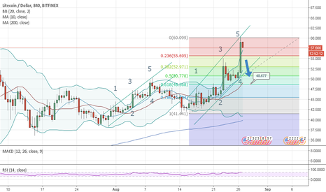 LTCUSD: LTC is now correcting short term to .618 fib
