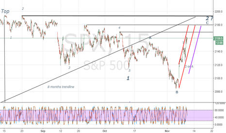 SPX: SPX the bigger picture