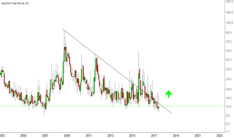 VIX: At some point Volatility will explode