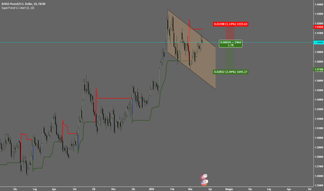 GBPUSD: GBPUSD DAILY CANALE DISCENDENTE +SEGNALE SUPERTREND LONG TERM