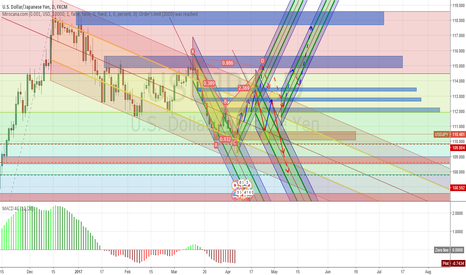 USDJPY: Trade smart and do not be in a hurry.