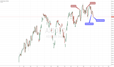 AXJO: Potential Selling Climax