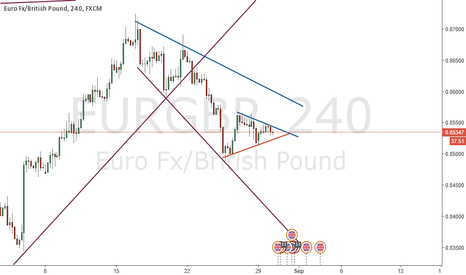 EURGBP: Forming a triangle in 4H