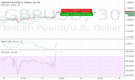 GBPUSD: GBPUSD short term price overreaction