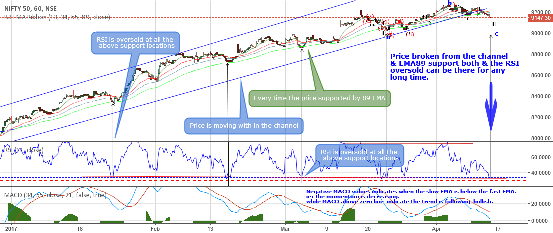Nifty technical view following the Trend,momentum, MA,Price....