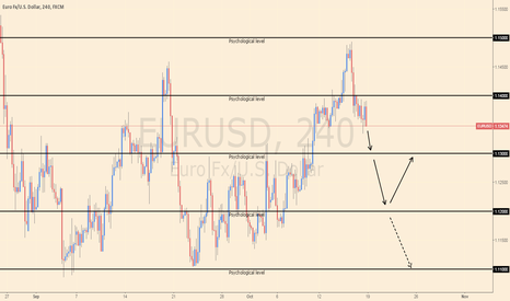 EURUSD: EUR/USD Analysis for week ending 25 Oct